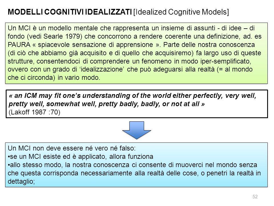 MODELLI COGNITIVI IDEALIZZATI [Idealized Cognitive Models]